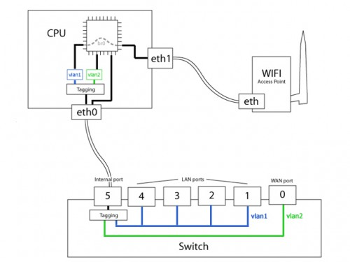 openwrt-switch-logical